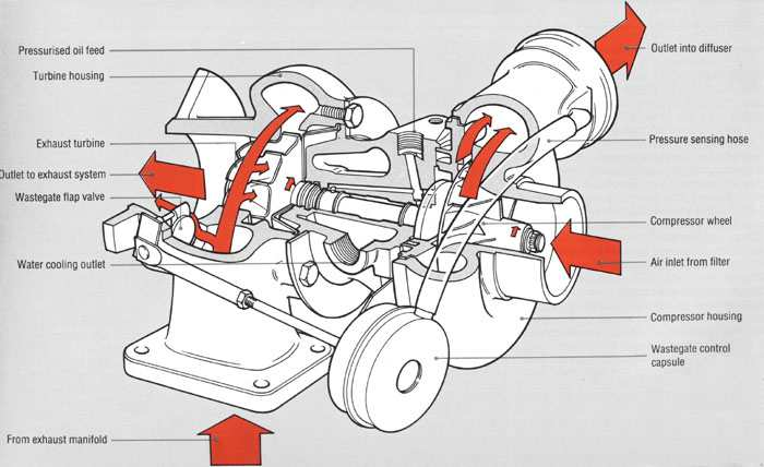 Turbocharger design: Construction and working of turbochargers